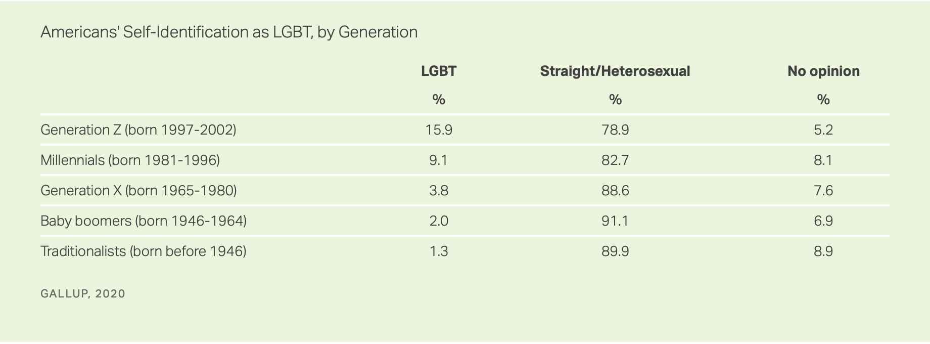 Gallup LGBT Stats