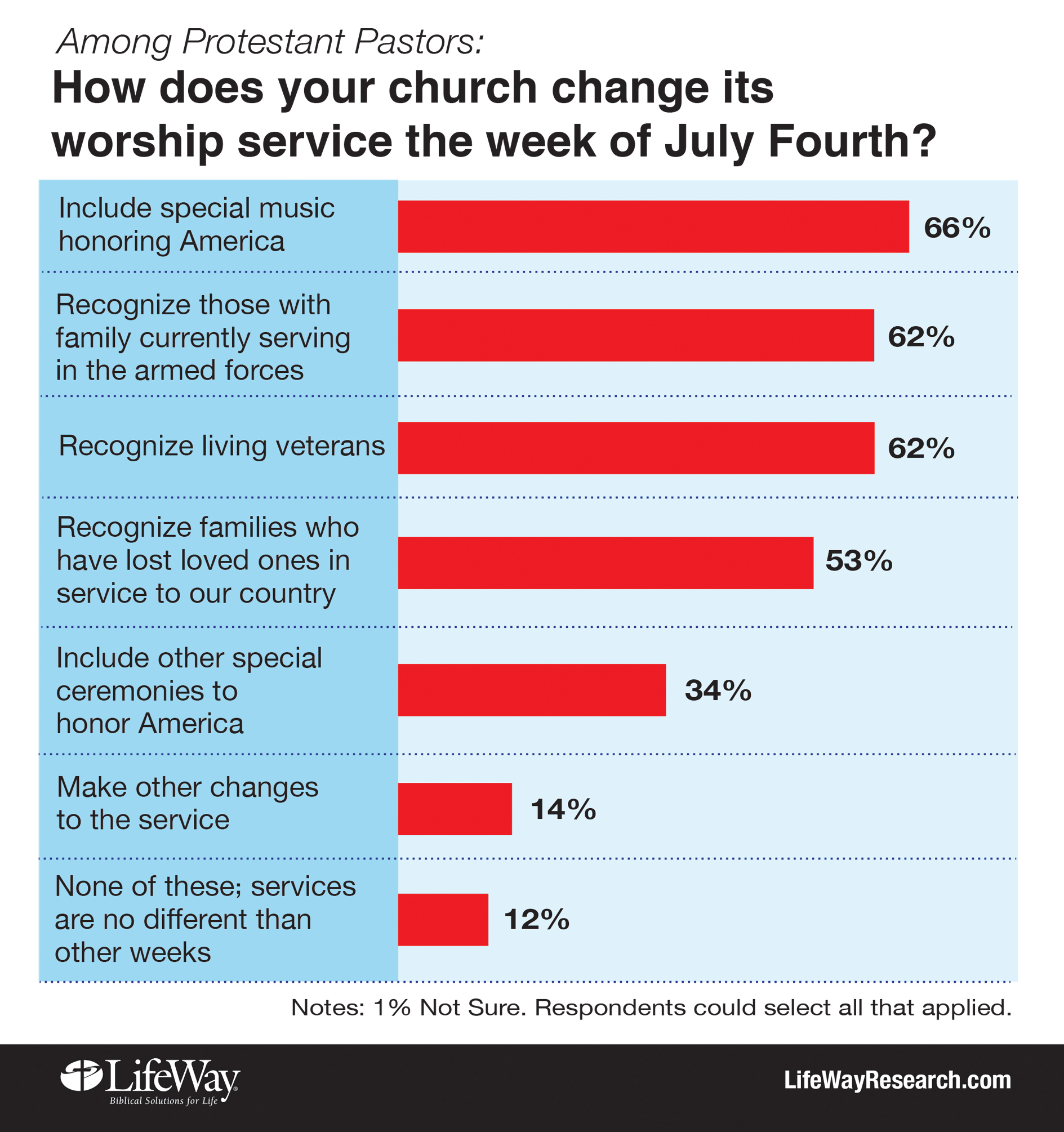 4th of July Changes in Churches