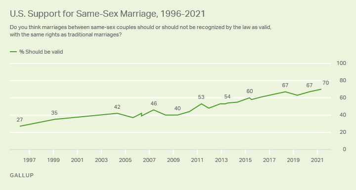 U.S. Support for Same-Sex Marriage (1996-2021), Gallup