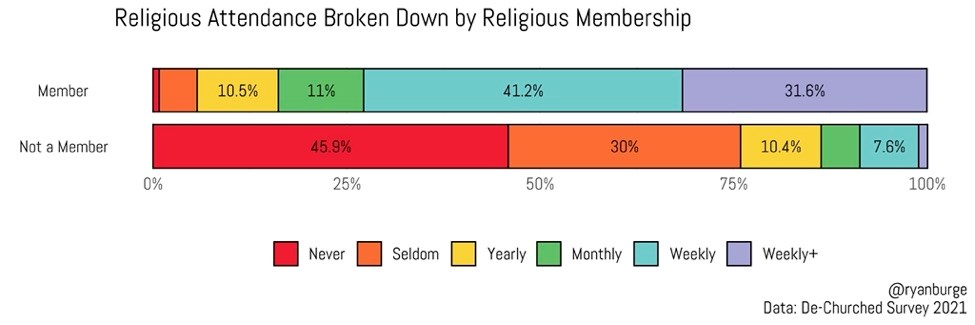 Religious Attendance and Membership